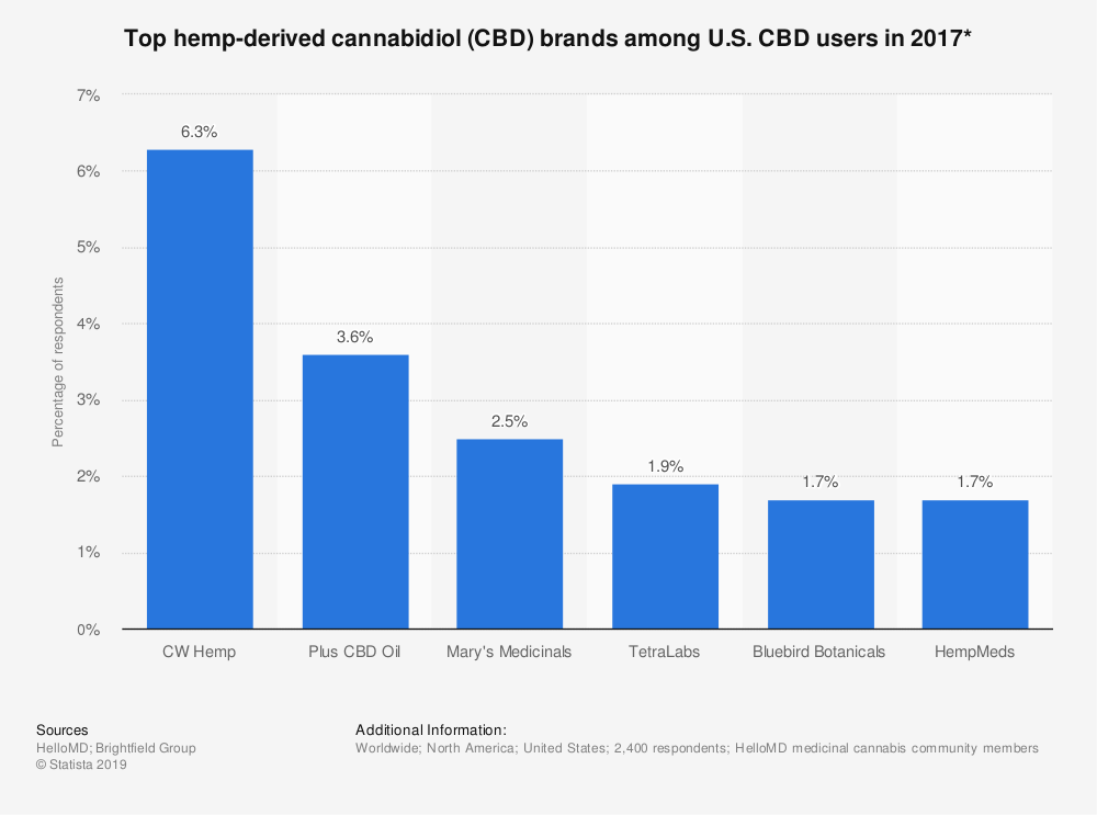Statistic: Top hemp-derived cannabidiol (CBD) brands among CBD users as of 2017* | Statista