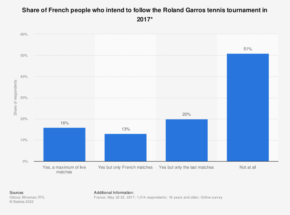 Statistic: Share of French people who intend to follow the Roland Garros tennis tournament in 2017* | Statista