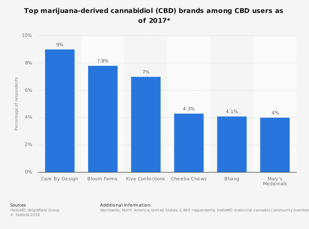 Statistic: Top marijuana-derived cannabidiol (CBD) brands among CBD users as of 2017* | Statista