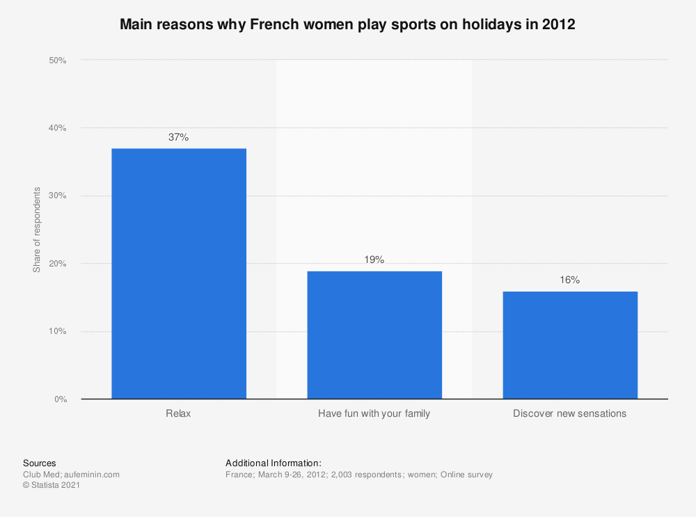 Statistic: Main reasons why French women play sports on holidays in 2012 | Statista