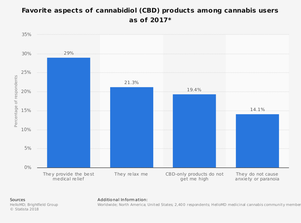 Statistic: Favorite aspects of cannabidiol (CBD) products among cannabis users as of 2017* | Statista
