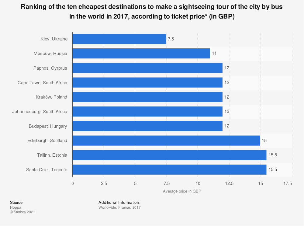 Statistic: Ranking of the ten cheapest destinations to make a sightseeing tour of the city by bus in the world in 2017, according to ticket price* (in GBP) | Statista