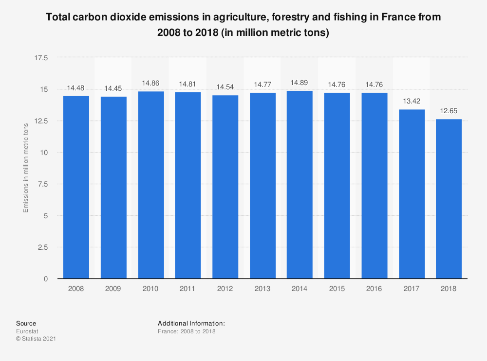 Statistic: Total carbon dioxide emissions in agriculture, forestry and fishing in France from 2008 to 2014 (in million metric tons) | Statista