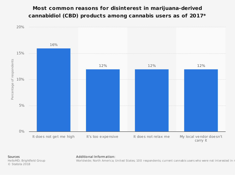 Statistic: Most common reasons for disinterest in marijuana-derived cannabidiol (CBD) products among cannabis users as of 2017* | Statista