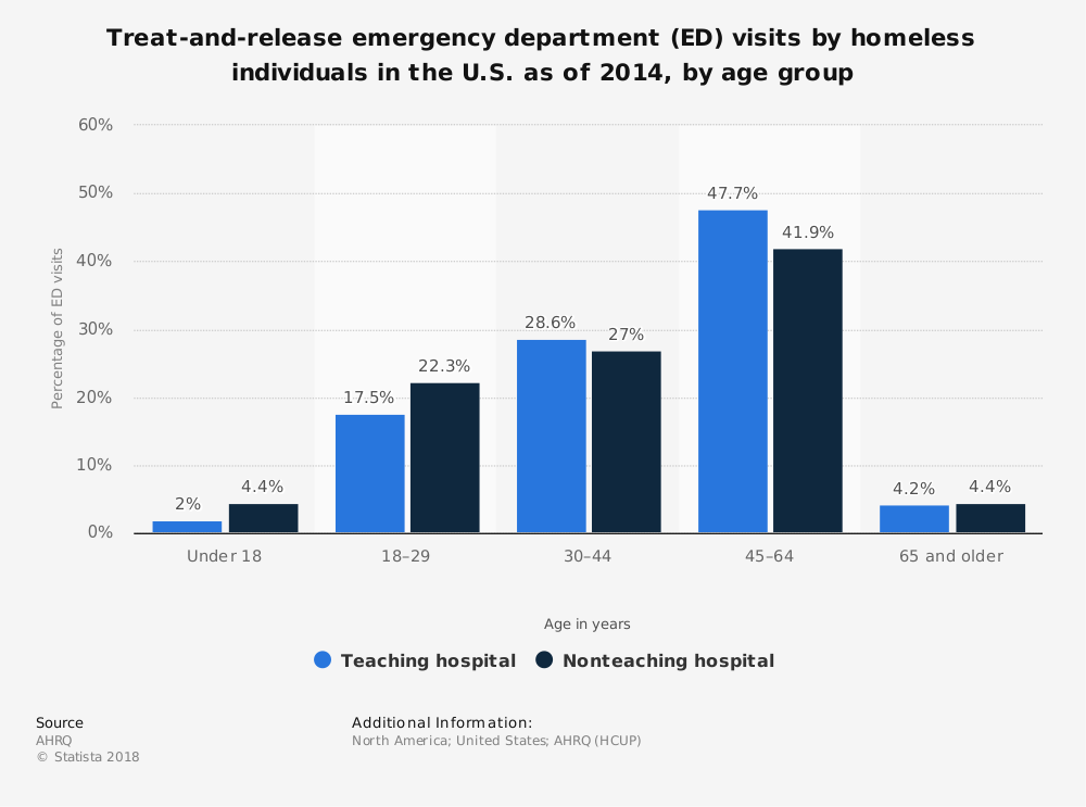 Statistic: Treat-and-release emergency department (ED) visits by homeless individuals in the U.S. as of 2014, by age group | Statista