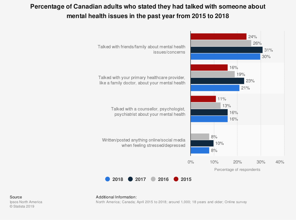 Statistic: Percentage of Canadian adults who stated they had talked with someone about mental health issues in the past year from 2015 to 2018 | Statista