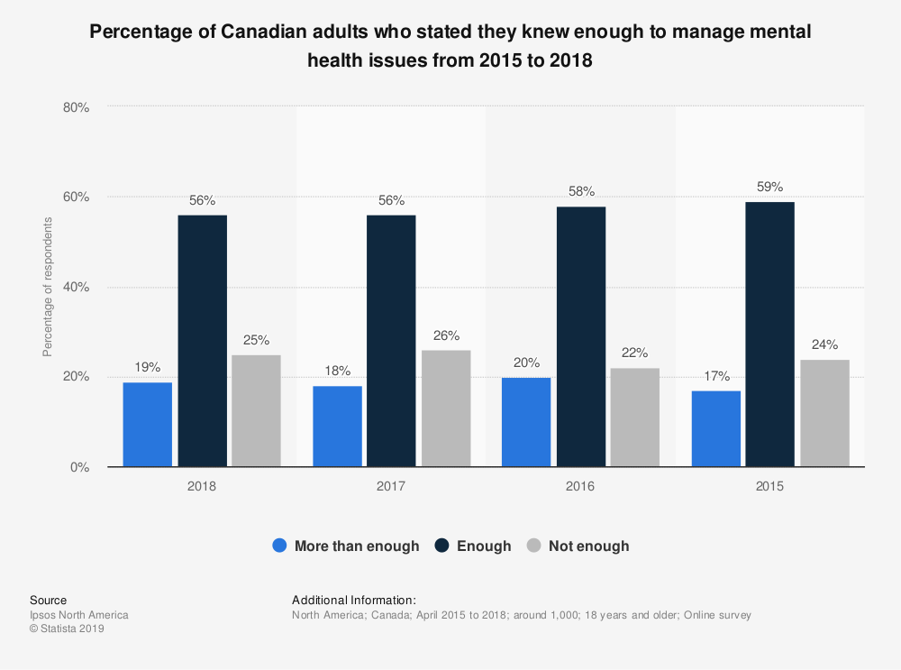 Statistic: Percentage of Canadian adults who stated they knew enough to manage mental health issues from 2015 to 2018 | Statista