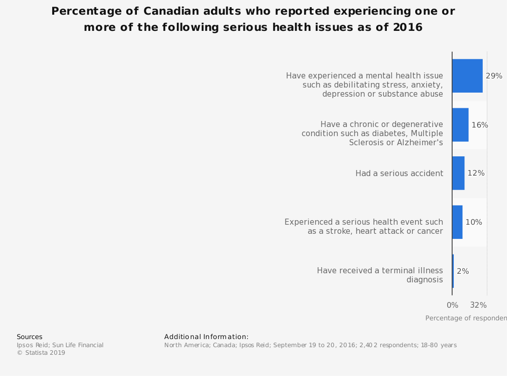 Statistic: Percentage of Canadian adults who reported experiencing one or more of the following serious health issues as of 2016 | Statista