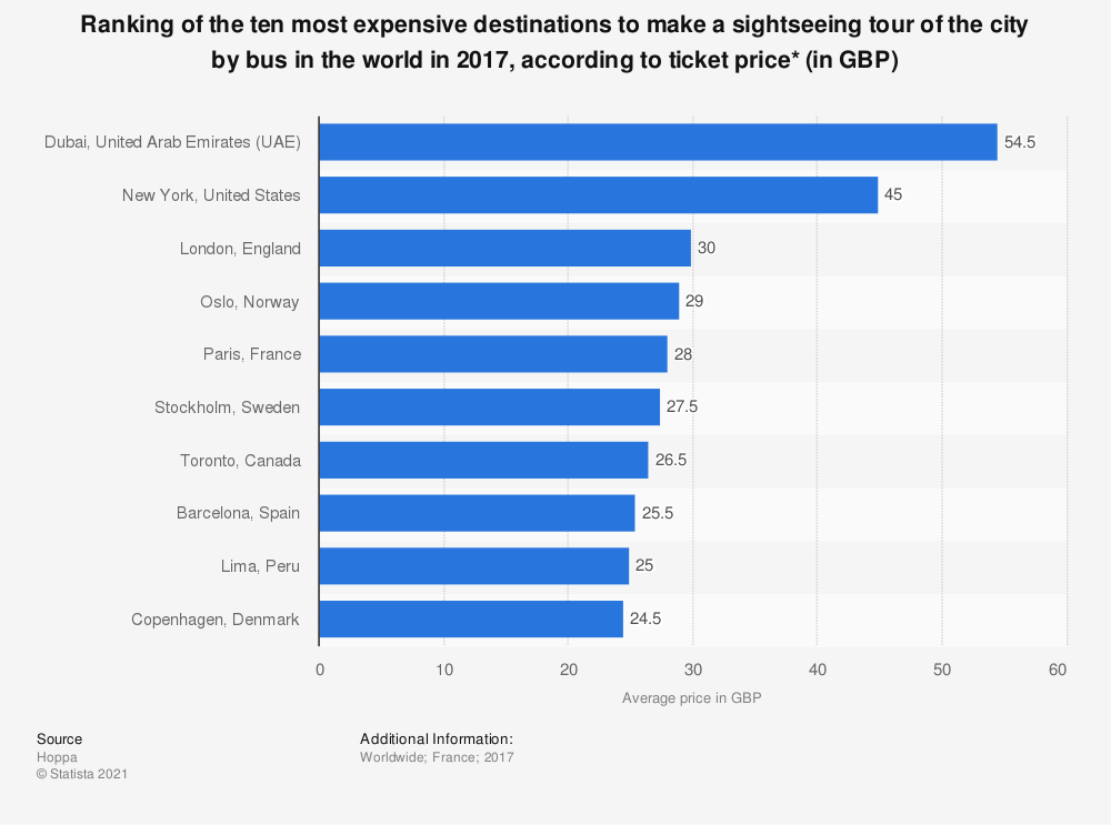 Statistic: Ranking of the ten most expensive destinations to make a sightseeing tour of the city by bus in the world in 2017, according to ticket price* (in GBP) | Statista