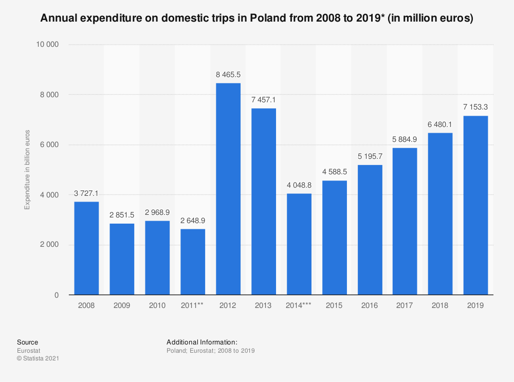 Statistic: Annual expenditure on domestic trips in Poland from 2008 to 2017* (in million euros)   Statista