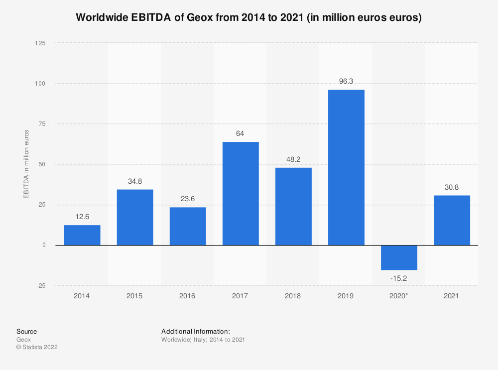 Statistic: Worldwide EBITDA of the Italian fashion company Geox from 2014 to 2019 (in million euros euros) | Statista
