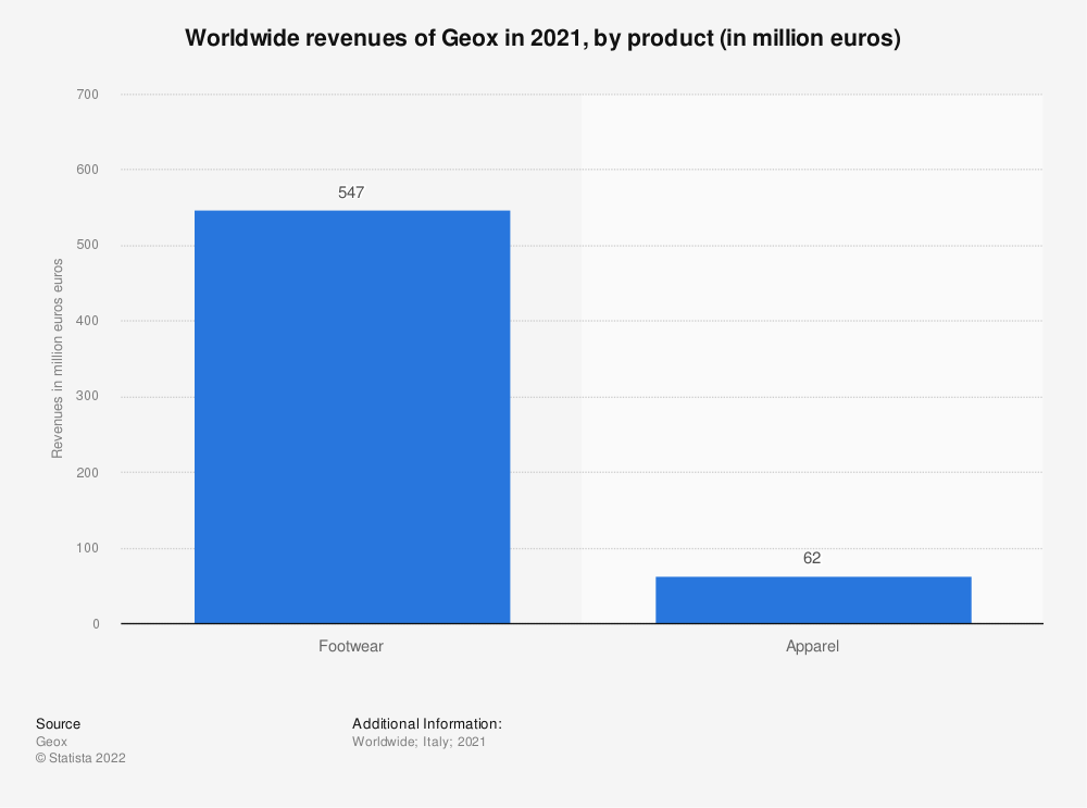Statistic: Worldwide revenues of the Italian fashion company Geox in 2019, by product (in million euros) | Statista