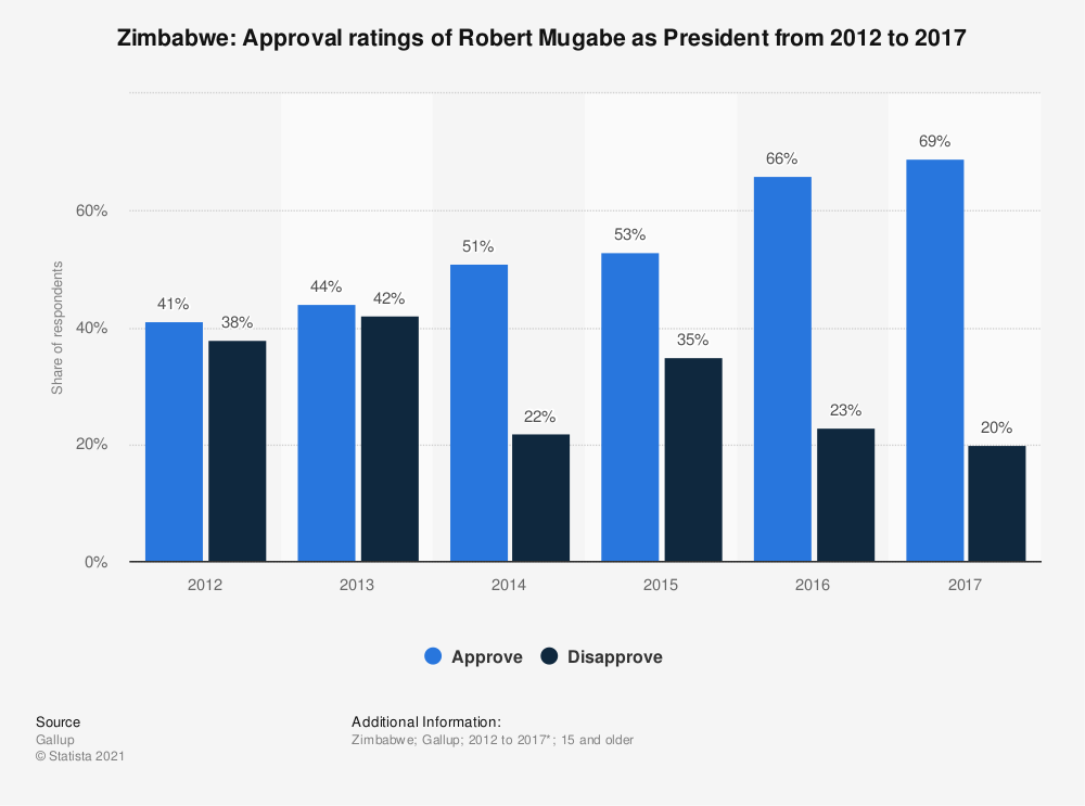 Statistic: Zimbabwe: Approval ratings of Robert Mugabe as President from 2012 to 2017 | Statista