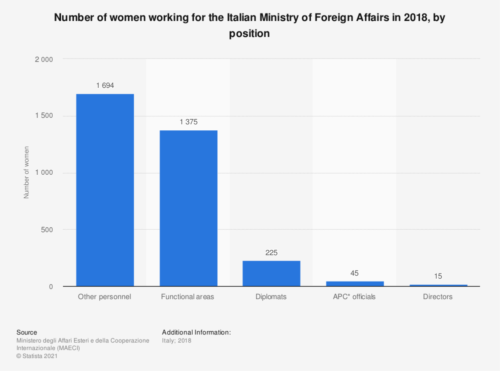 Statistic: Number of women working for the Italian Ministry of Foreign Affairs in 2018, by position | Statista