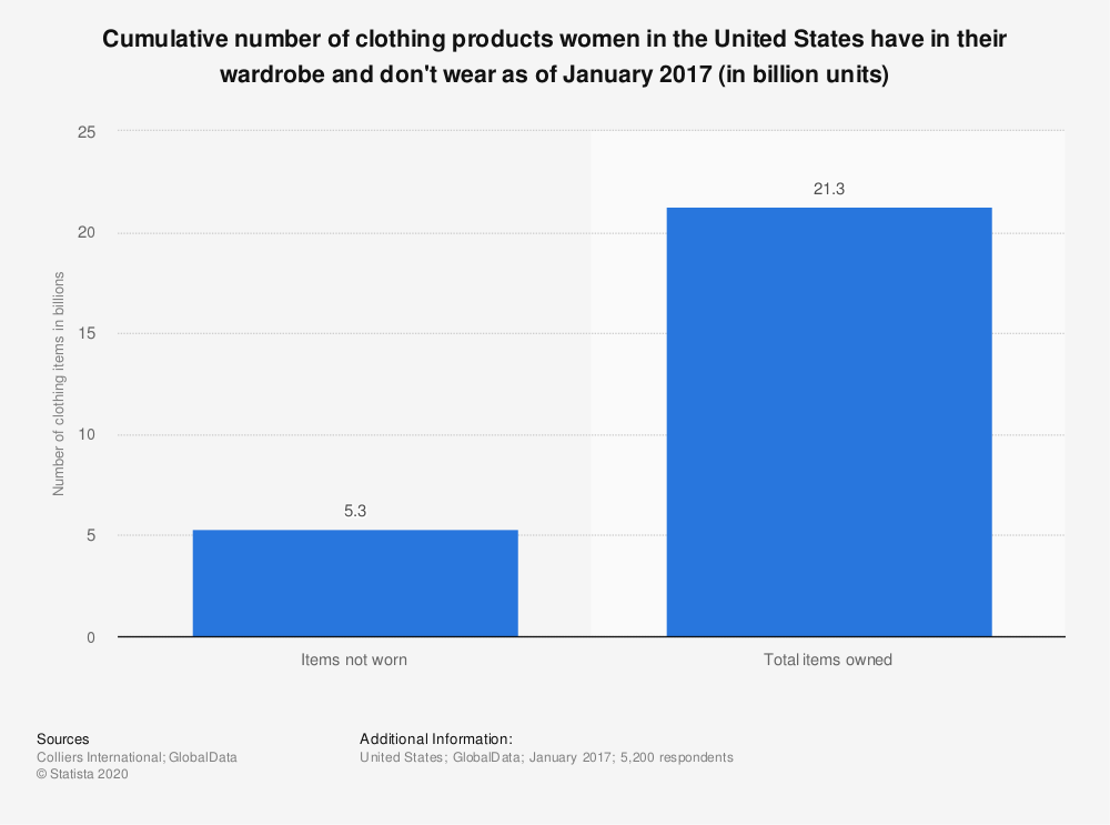 Statistic: Cumulative number of clothing products women in the United States have in their wardrobe and don't wear as of January 2017 (in billion units) | Statista