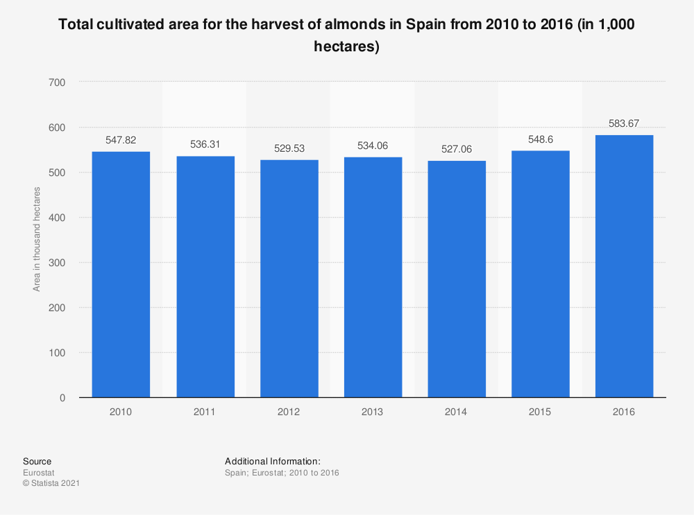 Statistic: Total cultivated area for the harvest of almonds in Spain from 2010 to 2016 (in 1,000 hectares) | Statista