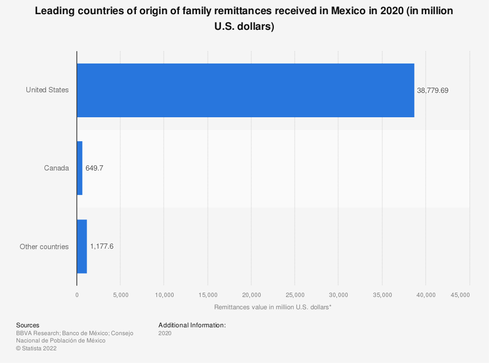 Statistic: Leading countries of origin of family remittances received in Mexico in 2018 (in million U.S. dollars)   Statista