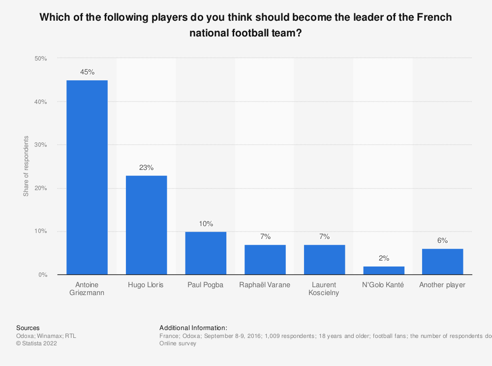 Statistic: Which of the following players do you think should become the leader of the French national football team? | Statista