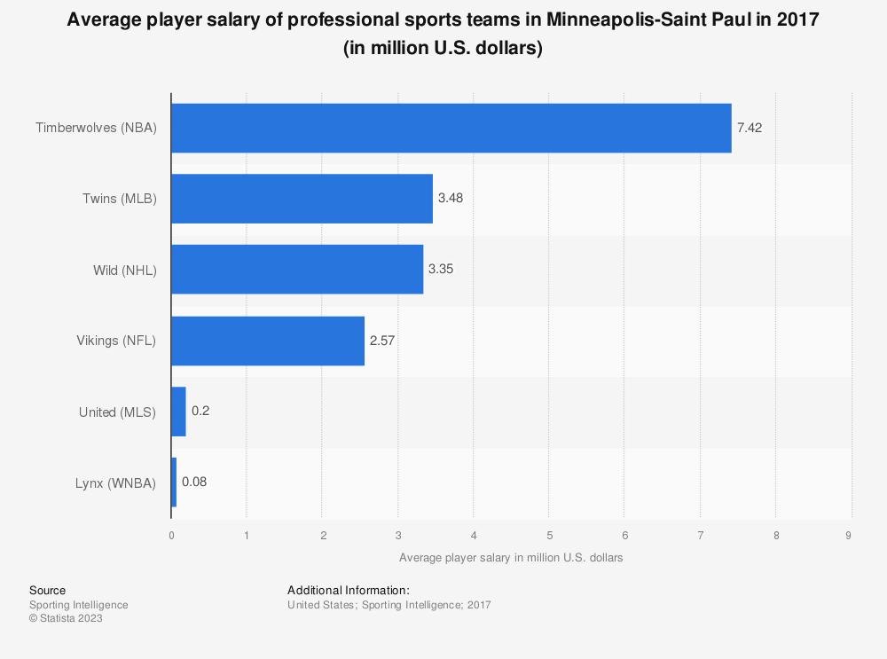 Statistic: Average player salary of professional sports teams in Minneapolis-Saint Paul in 2017 (in million U.S. dollars) | Statista