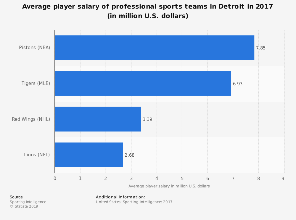 Statistic: Average player salary of professional sports teams in Detroit in 2017 (in million U.S. dollars) | Statista