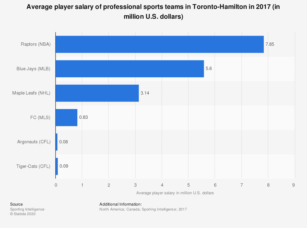 Statistic: Average player salary of professional sports teams in Toronto-Hamilton in 2017 (in million U.S. dollars) | Statista