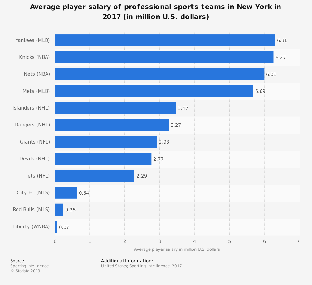 Statistic: Average player salary of professional sports teams in New York in 2017 (in million U.S. dollars) | Statista
