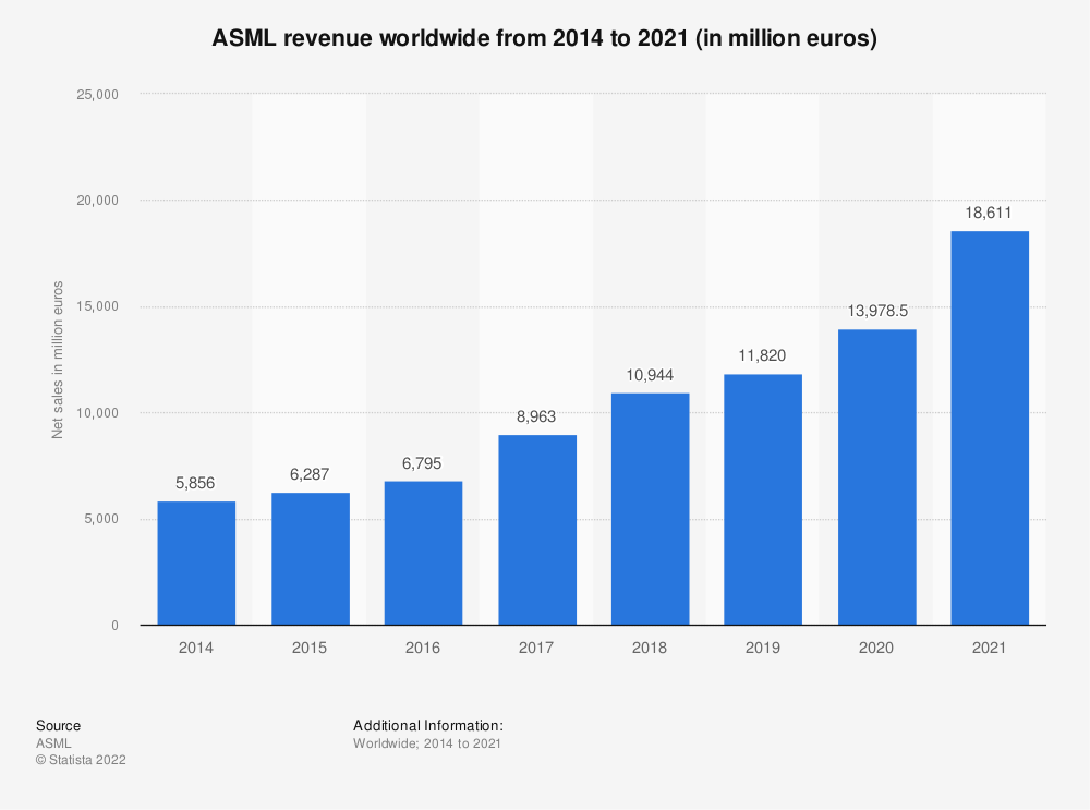 Statistic: Net sales revenue of ASML from 2014 to 2019 (in million euros) | Statista