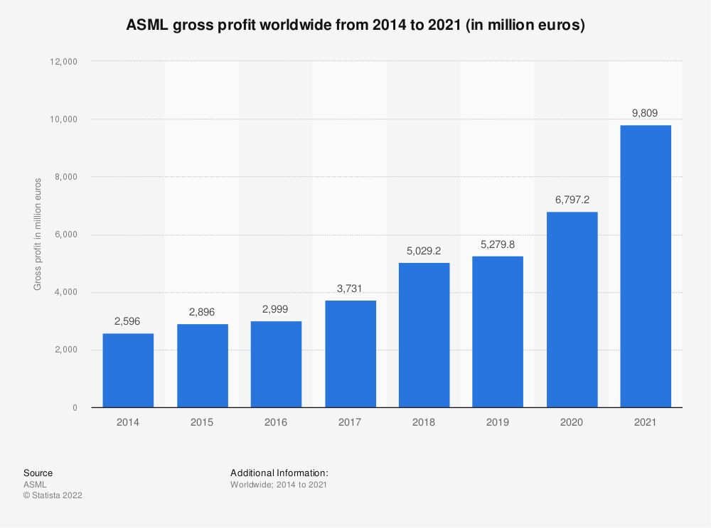 Statistic: Gross profit of ASML from 2014 to 2019 (in million euros) | Statista