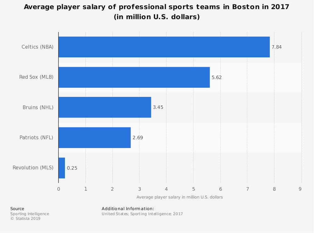 Statistic: Average player salary of professional sports teams in Boston in 2017 (in million U.S. dollars) | Statista