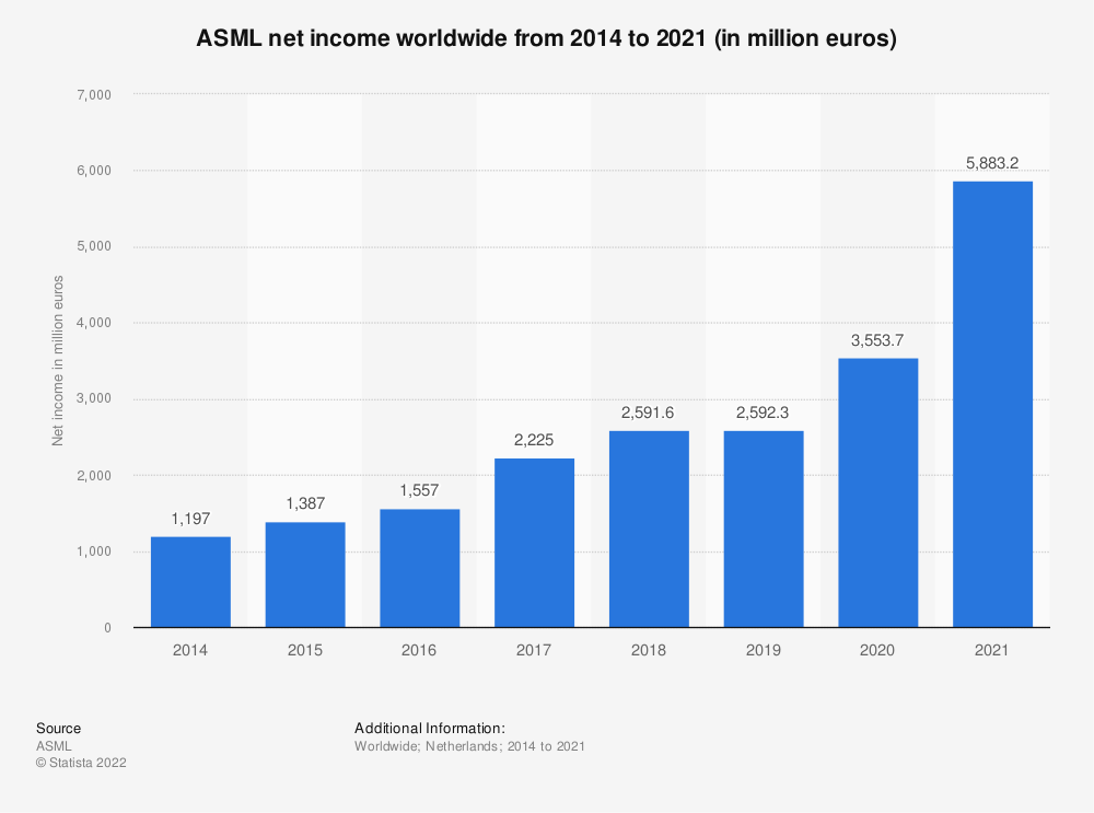 Statistic: Net income of ASML from 2014 to 2019 (in million euros) | Statista
