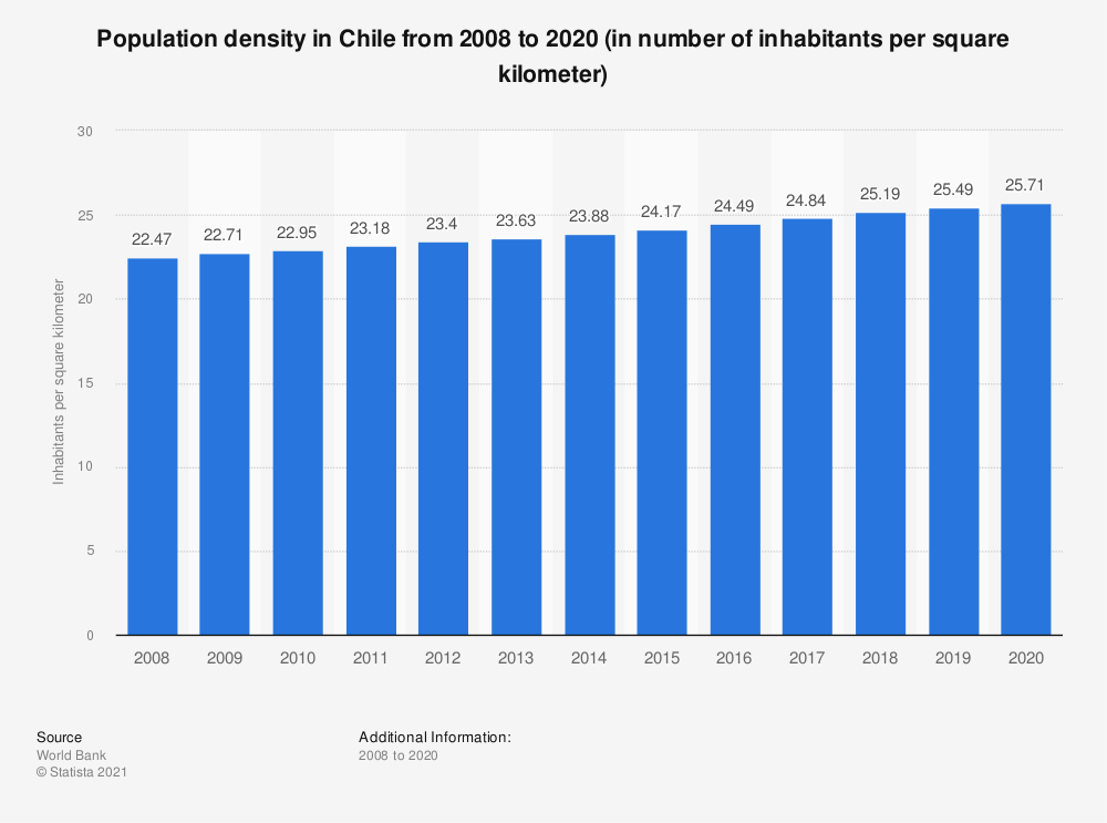 Statistic: Population density in Chile from 2006 to 2017 (in number of inhabitants per square kilometer) | Statista