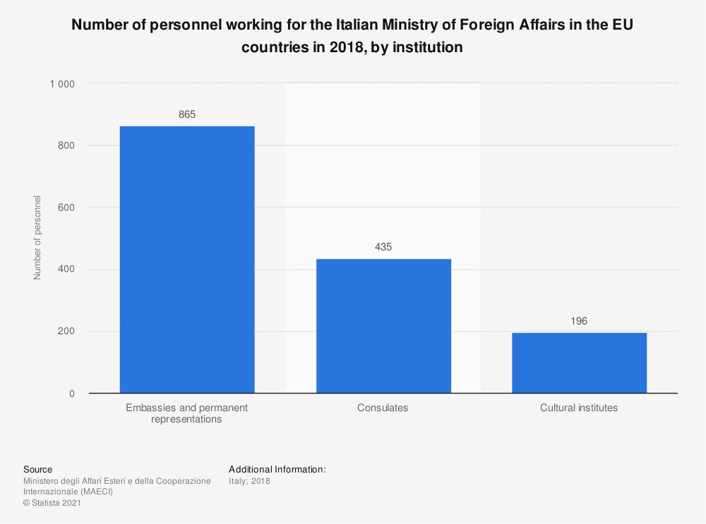 Statistic: Number of personnel working for the Italian Ministry of Foreign Affairs in the EU countries in 2018, by institution | Statista