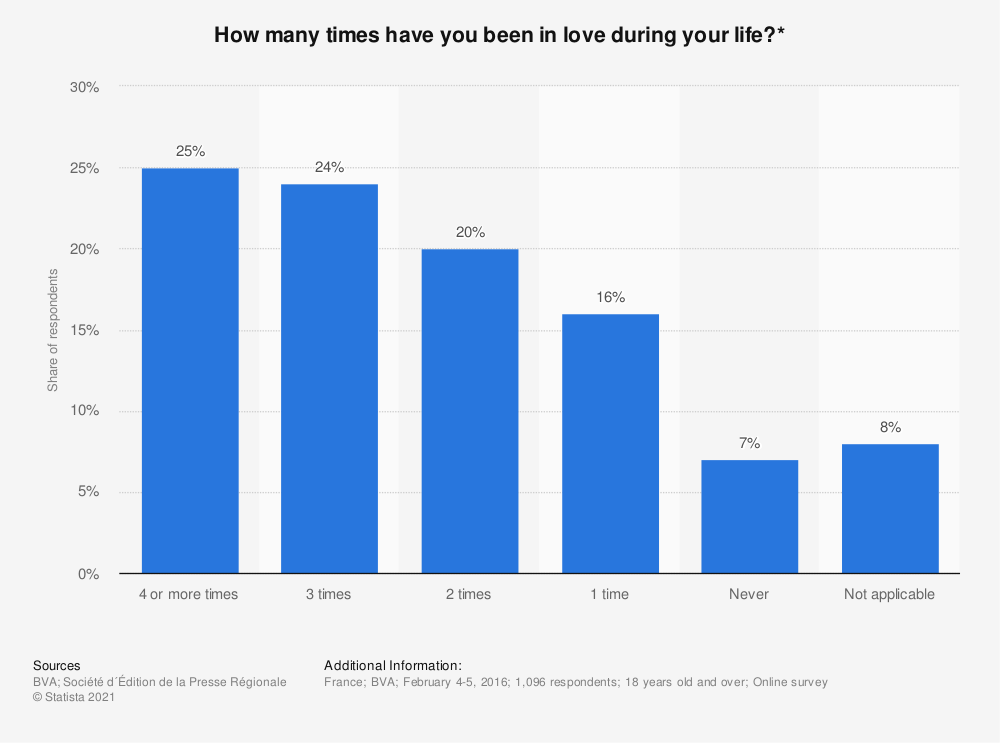 Statistic: How many times have you been in love during your life?* | Statista