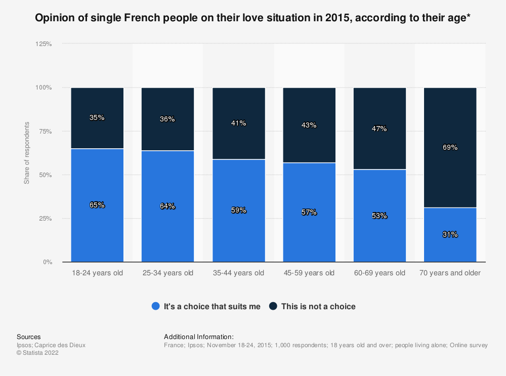 Statistic: Opinion of single French people on their love situation in 2015, according to their age* | Statista