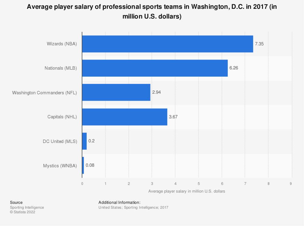 Statistic: Average player salary of professional sports teams in Washington, D.C. in 2017 (in million U.S. dollars) | Statista