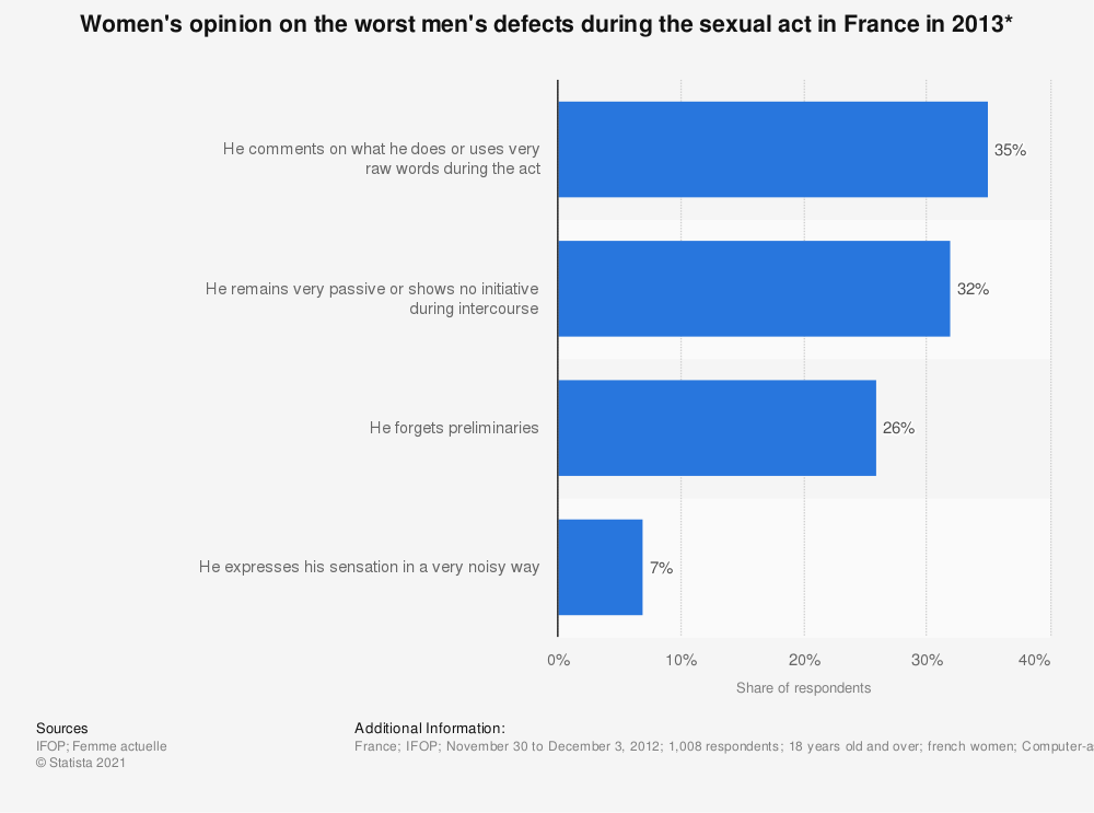 Statistic: Women's opinion on the worst men's defects during the sexual act in France in 2013* | Statista