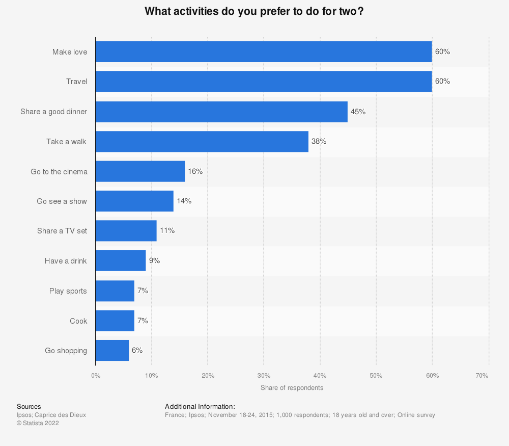 Statistic: What activities do you prefer to do for two? | Statista