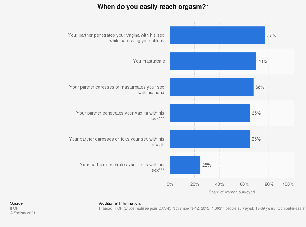 Statistic: When do you easily reach orgasm?* | Statista