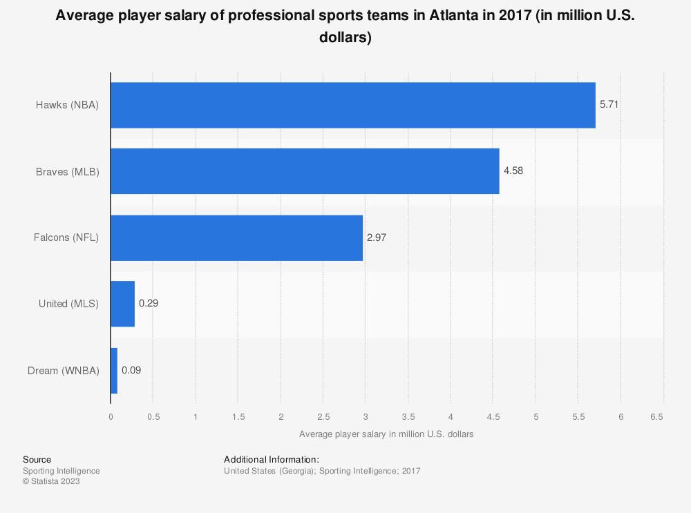 Statistic: Average player salary of professional sports teams in Atlanta in 2017 (in million U.S. dollars) | Statista