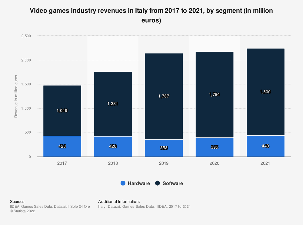 Statistic: Video games industry revenues in Italy from 2017 to 2020, by segment (in million euros) | Statista