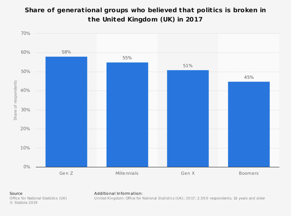 Statistic: Share of generational groups who believed that politics is broken in the United Kingdom (UK) in 2017 | Statista