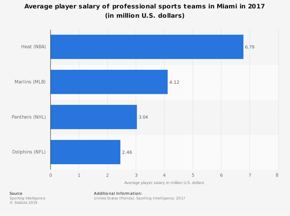 Statistic: Average player salary of professional sports teams in Miami in 2017 (in million U.S. dollars)   Statista