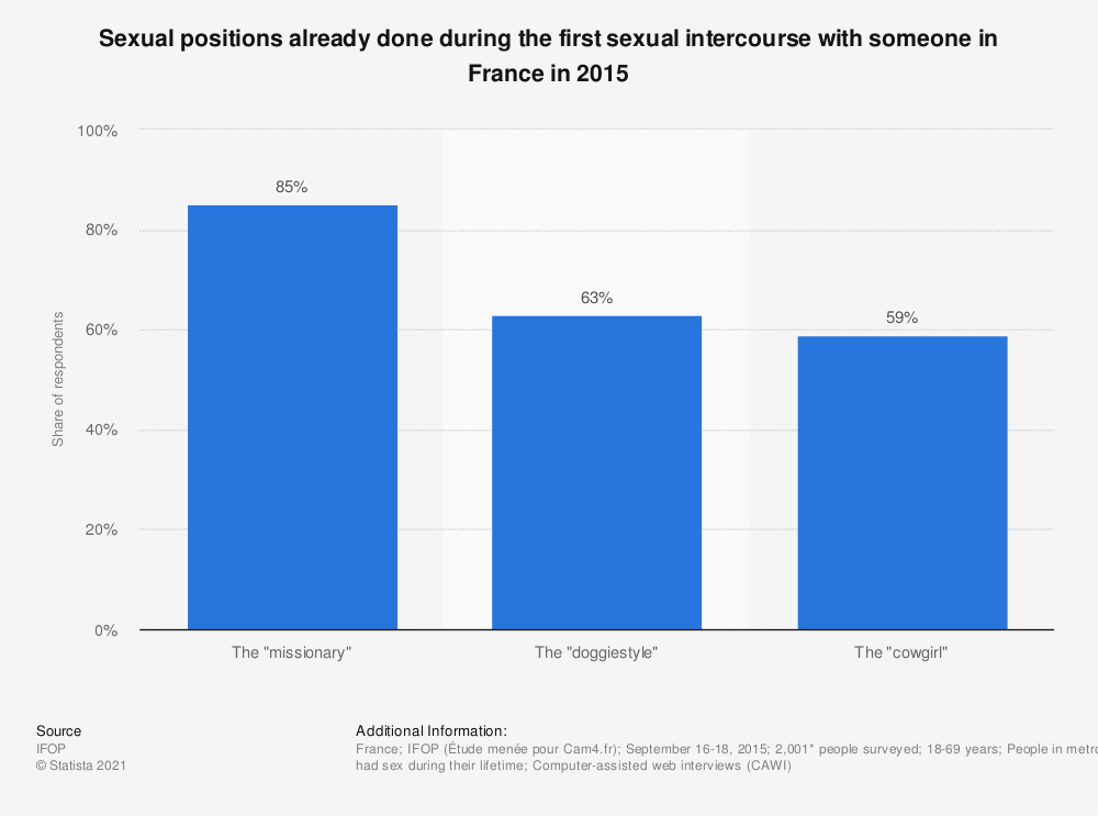 Statistic: Sexual positions already done during the first intercourse with a partner in France in 2015* | Statista