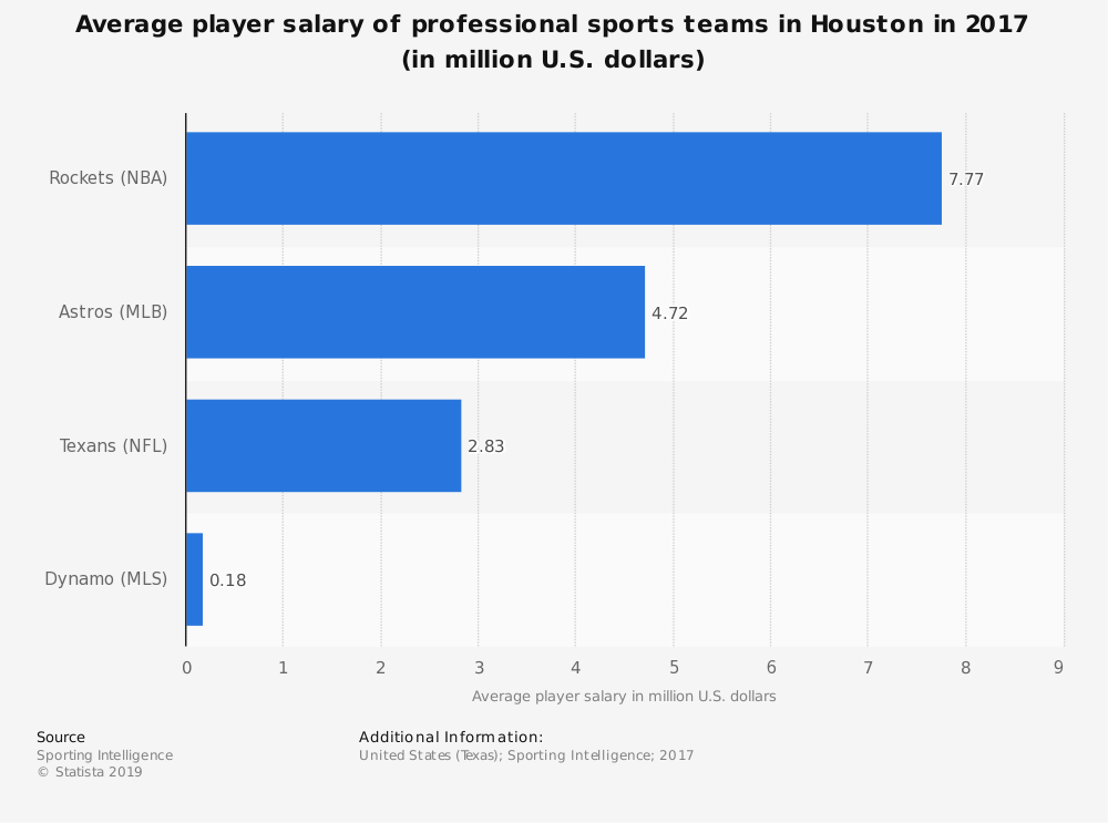 Statistic: Average player salary of professional sports teams in Houston in 2017 (in million U.S. dollars) | Statista