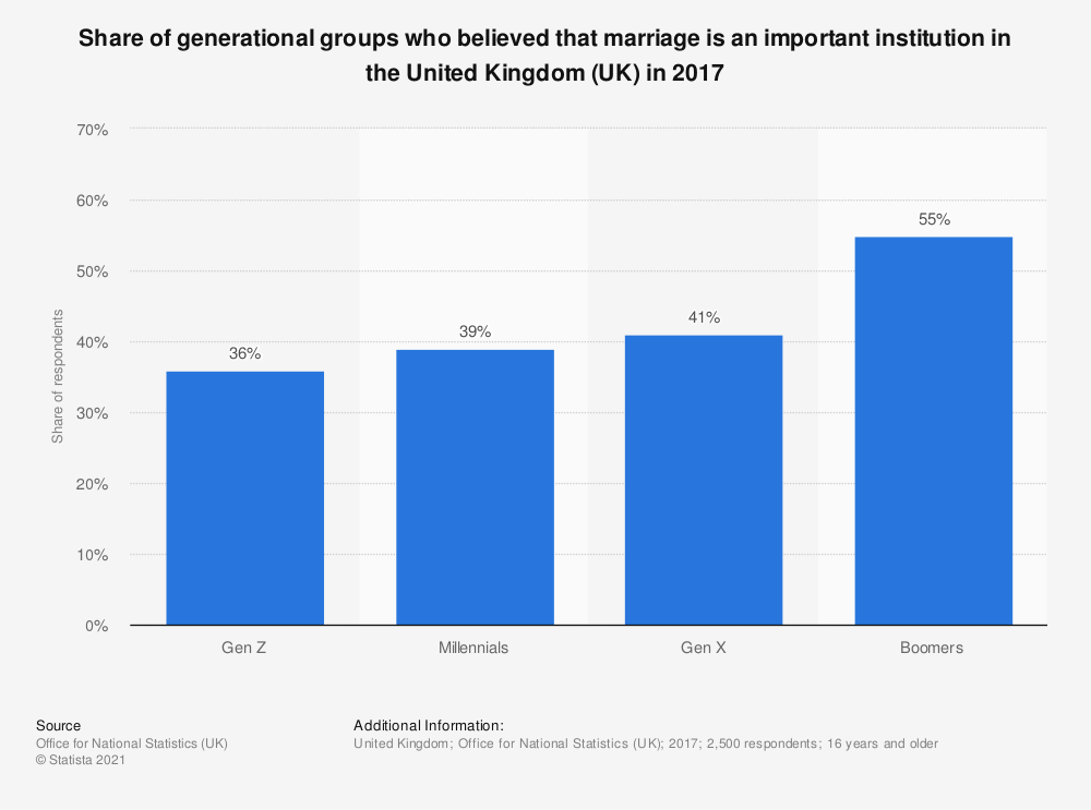 Statistic: Share of generational groups who believed that marriage is an important institution in the United Kingdom (UK) in 2017 | Statista