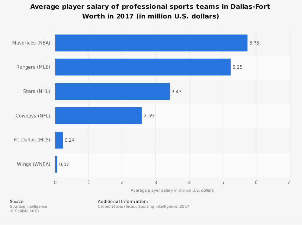 Statistic: Average player salary of professional sports teams in Dallas-Fort Worth in 2017 (in million U.S. dollars) | Statista