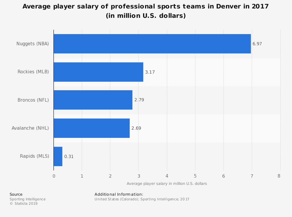 Statistic: Average player salary of professional sports teams in Denver in 2017 (in million U.S. dollars) | Statista