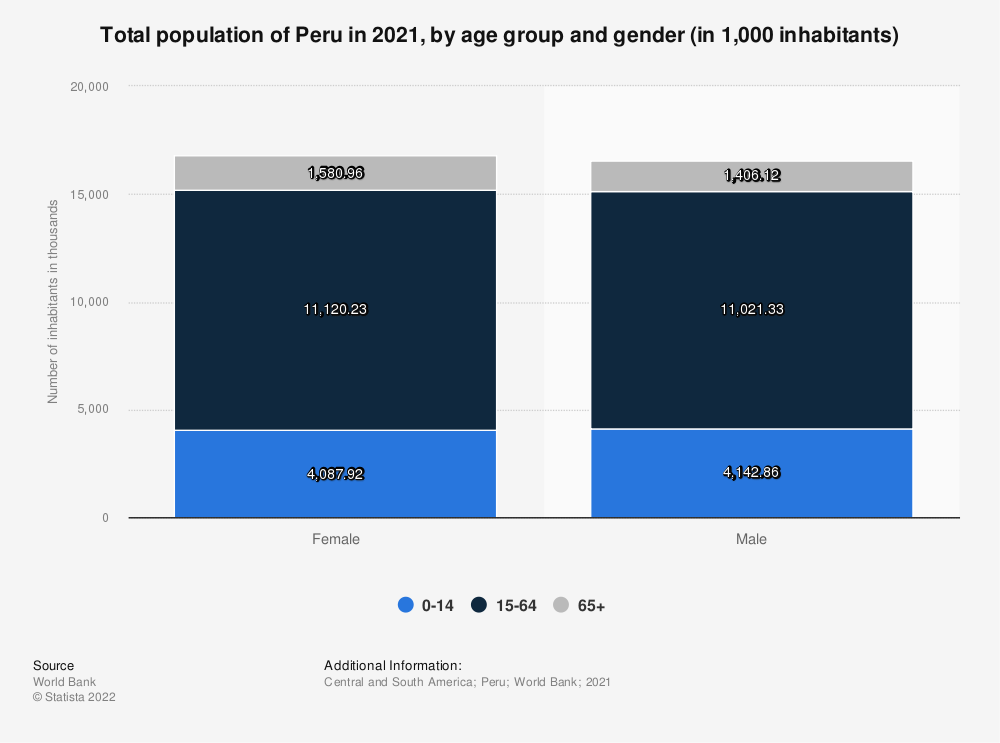 Statistic: Total population of Peru in 2017, by age group and gender (in 1,000 inhabitants) | Statista