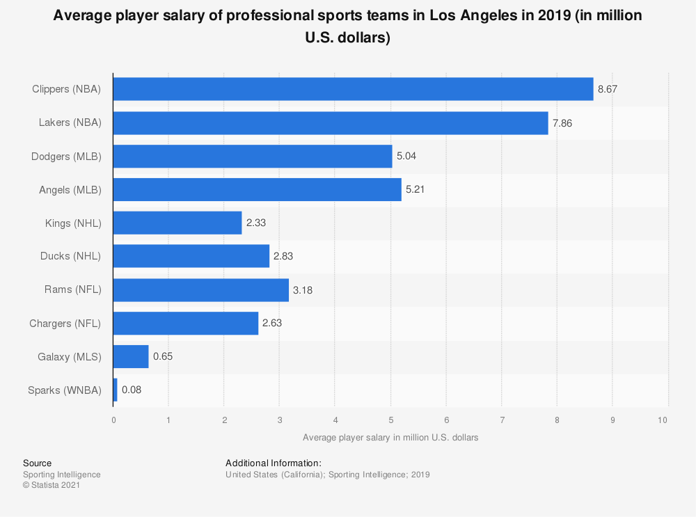 Statistic: Average player salary of professional sports teams in Los Angeles in 2018 (in million U.S. dollars) | Statista