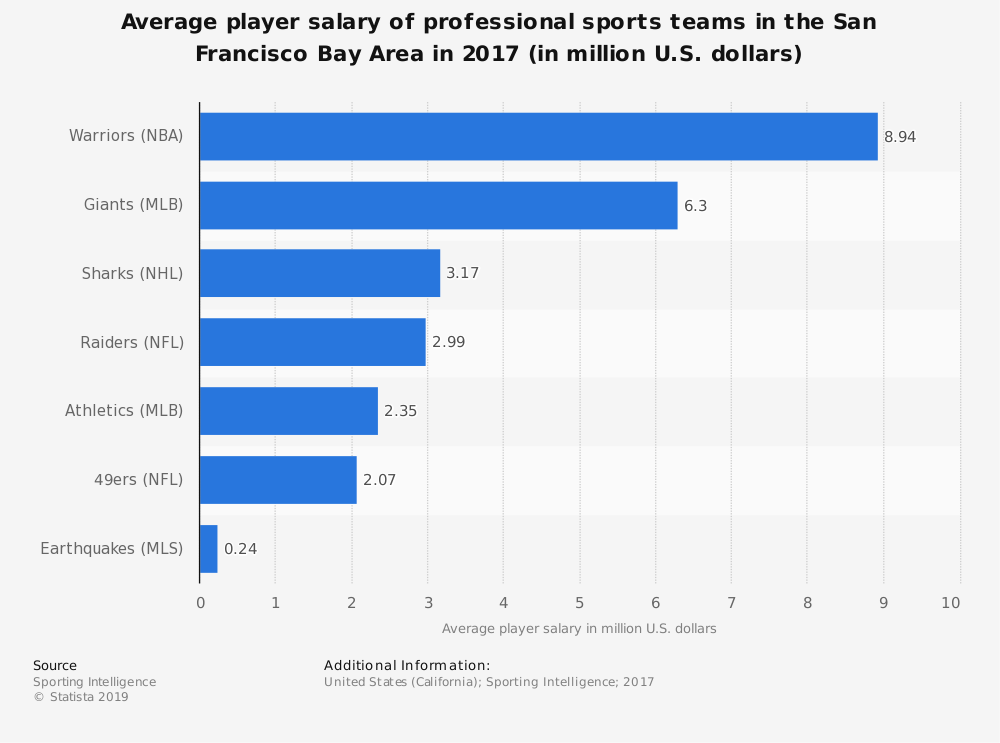 Statistic: Average player salary of professional sports teams in the San Francisco Bay Area in 2017 (in million U.S. dollars) | Statista